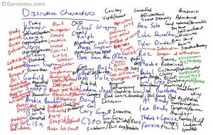 История разработки черт характера в «Симс 3». Часть 1