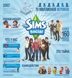The Sims Social факты и цифры
